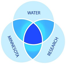 Ven diagram showing the intersection of water, research, and Minnesota. This is the primary scope of the library.
